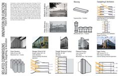 Factory Architecture, Site Analysis, Building, Buildings, Construction