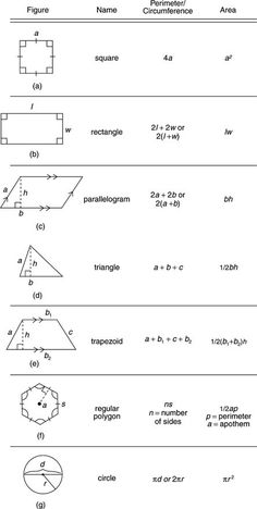 Geometry: Formulas: Perimeter, Circumference, Area