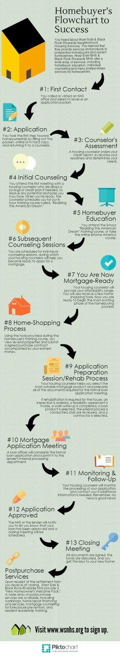 Homebuyers Flowchart | @Piktochart Infographic