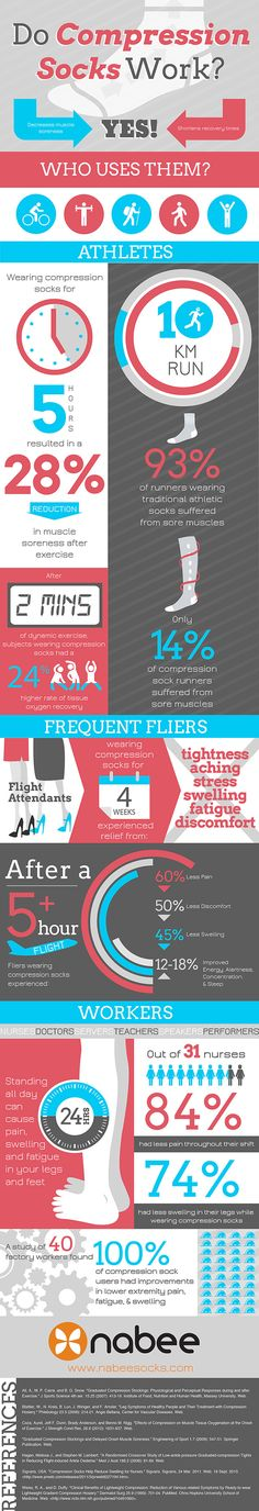 Who uses #CompressionSocks & do they really work?! Check out this cool infographic from @nabeesocks