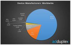 Nokia con Windows Phone aumenta su cuota de mercado http://www.aplicacionesnokia.es/nokia-con-windows-phone-aumenta-su-cuota-de-mercado/