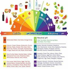 Our ideal pH is between 7.30 and 7.45. A pH less than 7 is said to be acidic.