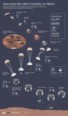 Aterrizaje del robot de exploración Curiosity en Marte