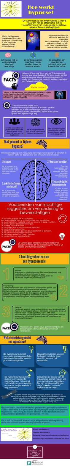 wat is hypnose? Lelela | Piktochart Infographic Editor