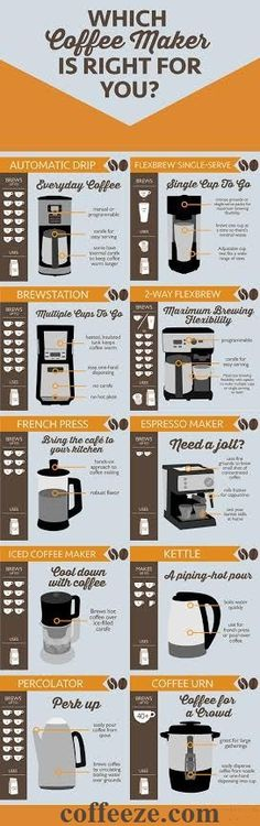 Learn More about coffee Machines