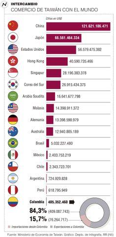 Comercio de #Taiwán con el mundo #Compormayor