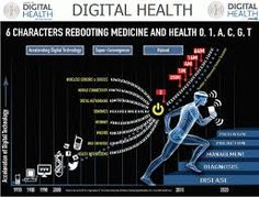 "Newest version of my digital health infographic, ""The Digital Health Revolution"" Older version Social Networks, Social Media, Digital Revolution, Health Pictures, Biotechnology, Digital Technology, Health And Wellbeing, Public Relations, Embedded Image Permalink"