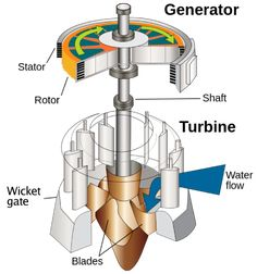 Hydraulic turbine and electric generator Electrical Engineering Books, Electronic Engineering, Mechanical Engineering, Civil Engineering, Power Engineering, Axe De Rotation, Water Turbine, Fluid Mechanics, Hydroelectric Power