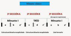 El Lenguaje Musical de Fátima: FORMA TERNARIA: MINUETTO-TRÍO-MINUETTO
