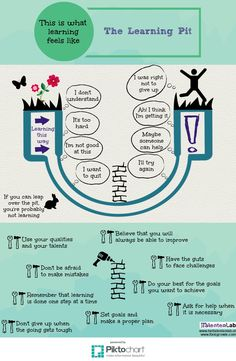 The Learning Pit | Piktochart Infographic Editor