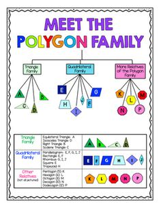 Here& a fun and FREE polygon family tree reference chart with definition cards you can use to help students learn and sort the shapes using thei. Teaching Geometry, Teaching Math, Geometry Practice, Math Resources, Math Activities, Geometry Activities, Maths Guidés, Math College, Math Charts