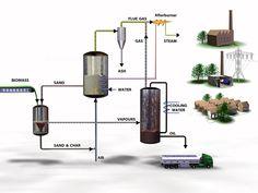Fast pyrolysis - Biomass Technology Group BV