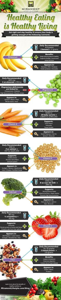 An infographic on eating healthy.
