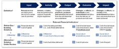 Mapping financial analysis to different stages of the impact value chain, from the Social Impact Investment Taskforce