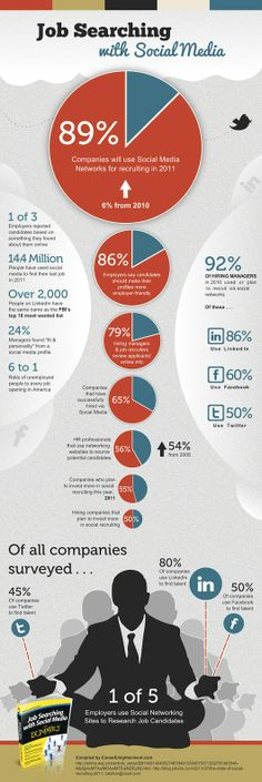 How Do Companies Use Social Networks to Recruit? #infographic #SocialMedia #Twitter