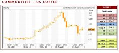 US Coffee CFD closed lower on Monday. The high-range close set the stage for a steady to higher opening on Tuesday. Stochastics and the RSI are turning neutral to bearish hinting that a short-term top might be in or is near. Closes below the 20-day moving average crossing would temper the near-term friendly outlook. If it extends the rally off July's low, April's high crossing is the next upside target.