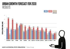 Forecast of most populated cities for 2030