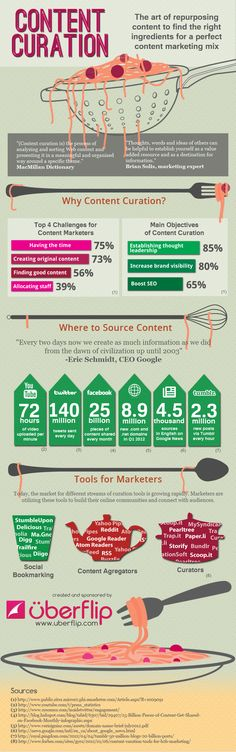 Using #Curation to Create the Perfect #Content #Marketing Mix infograpnic 5 Content Curation Infographics
