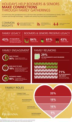 The National Council on Aging and Humana Inc. recently conducted a survey to learn more about older adults' opinions on family and active living. Results suggest that family reunions and relationships inspire seniors to stay active and pursue their own well-being. Check out the infographic for a summary of survey results about family.