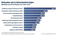 W3B: Warum Facebook User Marken auf Facebook folgen.