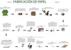 Cómo se fabrica el papel   La Prestampa, las artes gráficas vistas ... Google, Numbers Preschool, Mind Maps, Paper Envelopes, Ninja Turtles