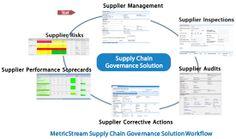 MetricStream - Supply Chain Governance Model