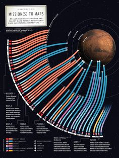 Missions to Mars so far