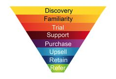Sales Funnel Hacking (Generic version of travel purchase cycle?)