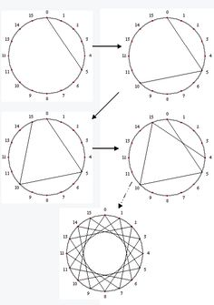 This site has great math projects. This can be done with nails in a board and colored yarn. Makes a great pricture too. This site has great math projects. This can be done with nails in a board and colored yarn. Makes a great pricture too. Dream Catcher Patterns, Dream Catcher Craft, Diy Dream Catcher For Kids, Homemade Dream Catchers, Making Dream Catchers, Giant Dream Catcher, Dream Catcher Wedding, Dream Catcher Mobile, Diy And Crafts