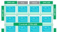 Für Datacenter bis hin zu Supercomputern: Der Corelink verbindet Dutzende ARM-Kerne oder Beschleuniger in einem Mesh, auch DDR4-Speichercontroller und Caches werden eingeklinkt.