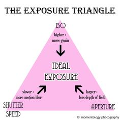 The Exposure Triangle - I Heart Nap Time | I Heart Nap Time - Easy recipes, DIY crafts, Homemaking