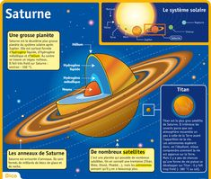 Fiche exposés : Saturne Plus French Teaching Resources, Teaching French, Space And Astronomy, Astronomy Science, Planet Project, Alternative Education, Montessori, French Class, French Language