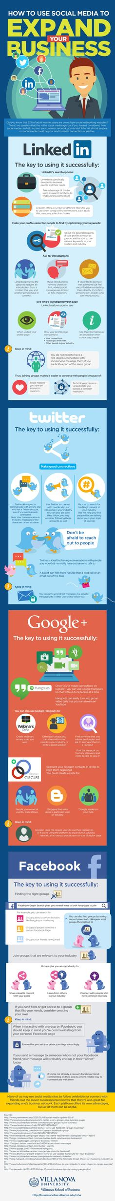 How to use socia media marketing infographic