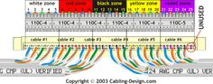 Terminating 4-pair cables on 110-type wiring block