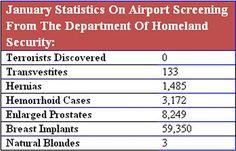 #TSA Statistics