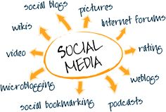 Use your #socialmedia the best you can. for #OnlineMarketing #advertisements on #facebook #twitter #linkedin