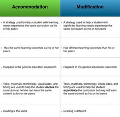 Difference between accommodations vs. modification