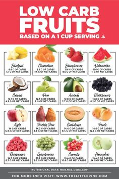 *NEW* Low Carb Fruits List that's both searchable and printable to help you find the right fruits and vegetables according to your low carb goals! keto diet for beginners meal plan Diet Food List, Food Lists, Diet Menu, Diet Foods, Low Carb Fruit List, Low Carb Fruits, Fruit Carb Chart, Low Sugar Fruits List, Low Carb Recipes