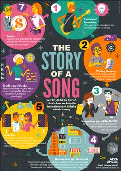 Music Royalties  Infographic.   Design: Russell Tate. www.RussellTate.com http://apraamcos.com.au/about-us/the-story-of-a-song/