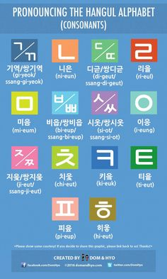 Pronouncing The Hangul Alphabet (Consonants)