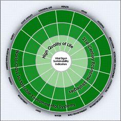 Rockford's Sustainability Wheel (courtesy of Rockford Metropolitan Agency for Planning)