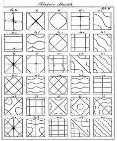 Chladni'sche Klangfiguren; Chladni sound-patterns