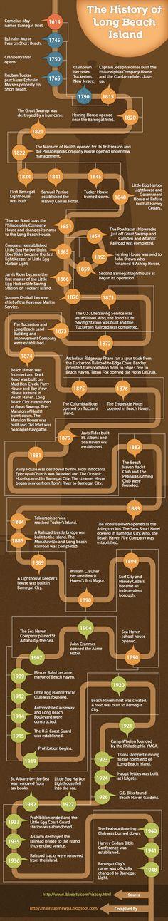 My heart - my memories - <3 - history of LBI info graphic @jackiemoonan; @kaitymoonan; @vmoonan; @mjmoonan