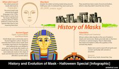 Know about the Evolution and History of masks and which guide you for this year halloween costume party in a cultural way. Lean more about design history also.