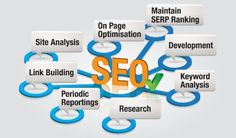 Website Monster provides SEO services for include on page optimization, keyword research, accessing, and website presentation monitoring.