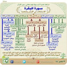• سورة: البقرة • خرائط ذهنية لسور القرآن الكريم، تساعد على الحفظ والمراجعة وفهم المعاني