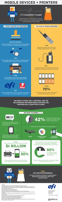 Infographic: Mobile Devices and Printing