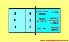 The basic starting serve receive line up when setter (S2) is in the right back position in 6-2 volleyball rotation.