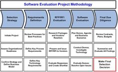 software_evaluation_project_methodology #ictroi