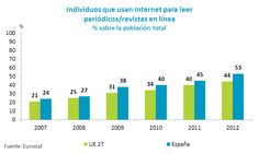 periodicos. graficas - Resultados de la búsqueda Yahoo España